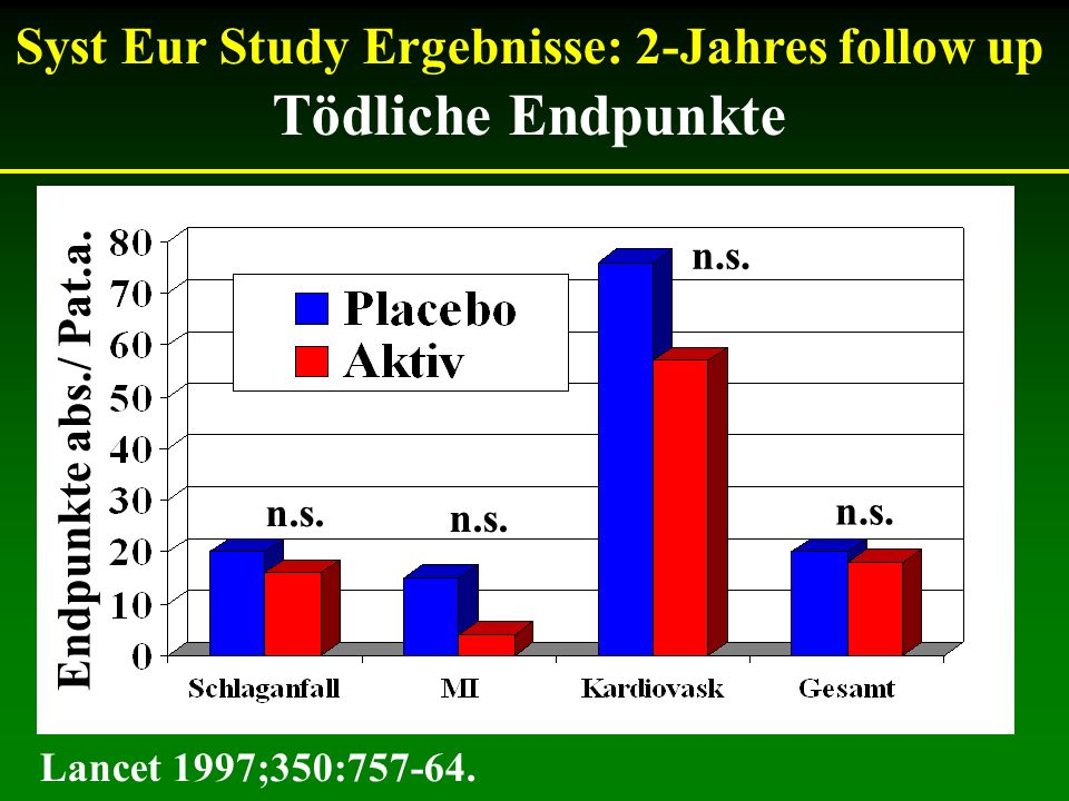 Syst Eur Study Ergebnisse: 2-Jahres follow up