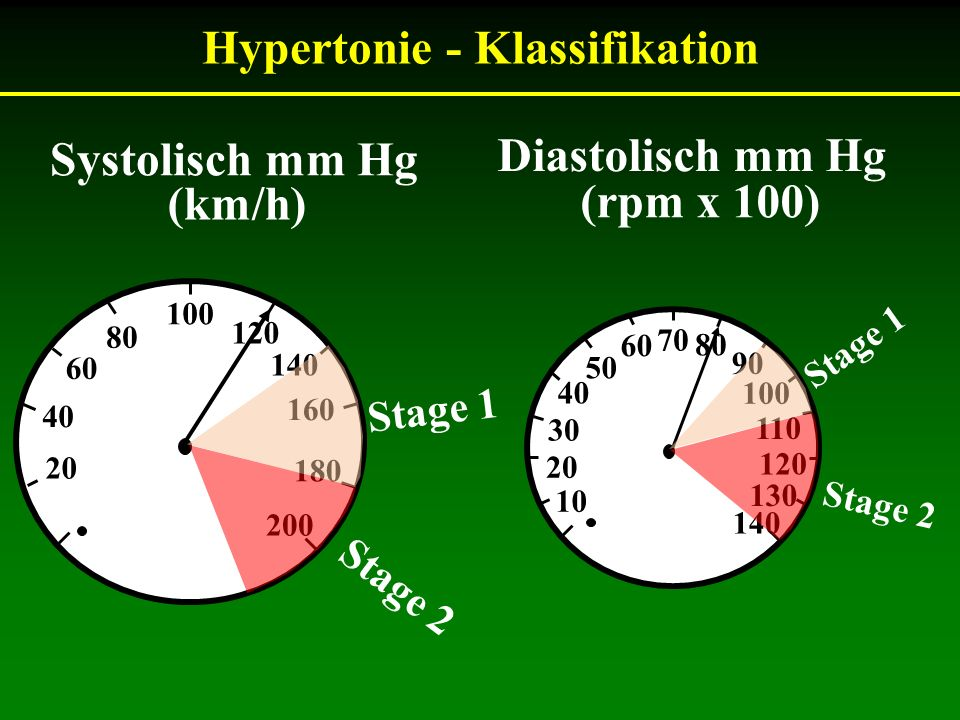 Hypertonie - Klassifikation