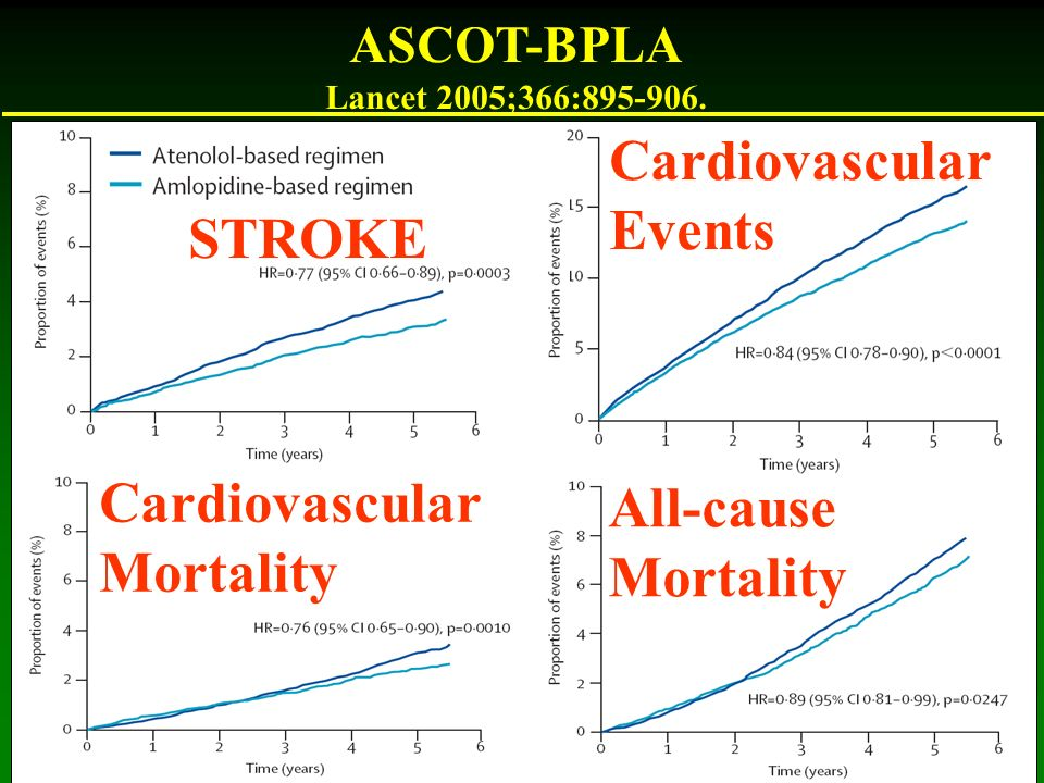 Cardiovascular Events STROKE Cardiovascular All-cause Mortality