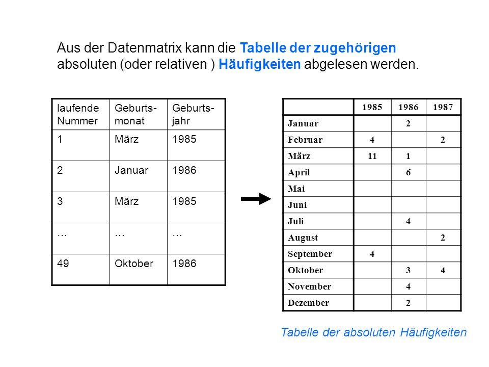 Aus der Datenmatrix kann die Tabelle der zugehörigen absoluten (oder relativen ) Häufigkeiten abgelesen werden.
