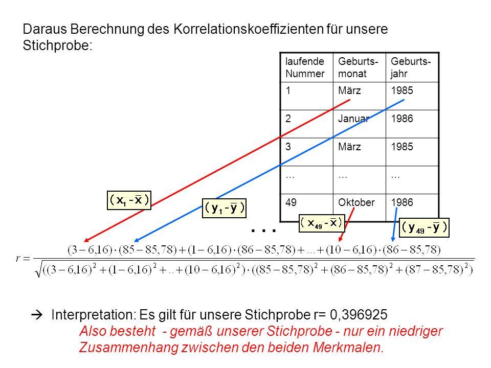 Daraus Berechnung des Korrelationskoeffizienten für unsere Stichprobe: