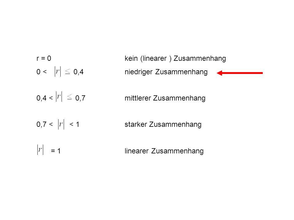 r = 0 kein (linearer ) Zusammenhang
