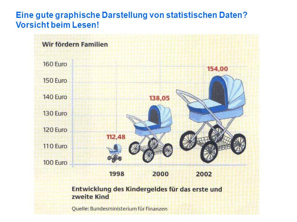 Eine gute graphische Darstellung von statistischen Daten