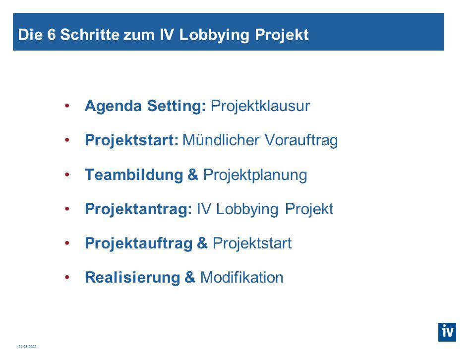 Die 6 Schritte zum IV Lobbying Projekt