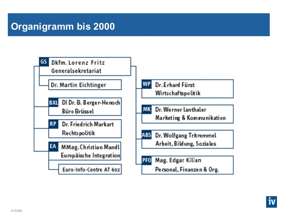 Organigramm bis 2000