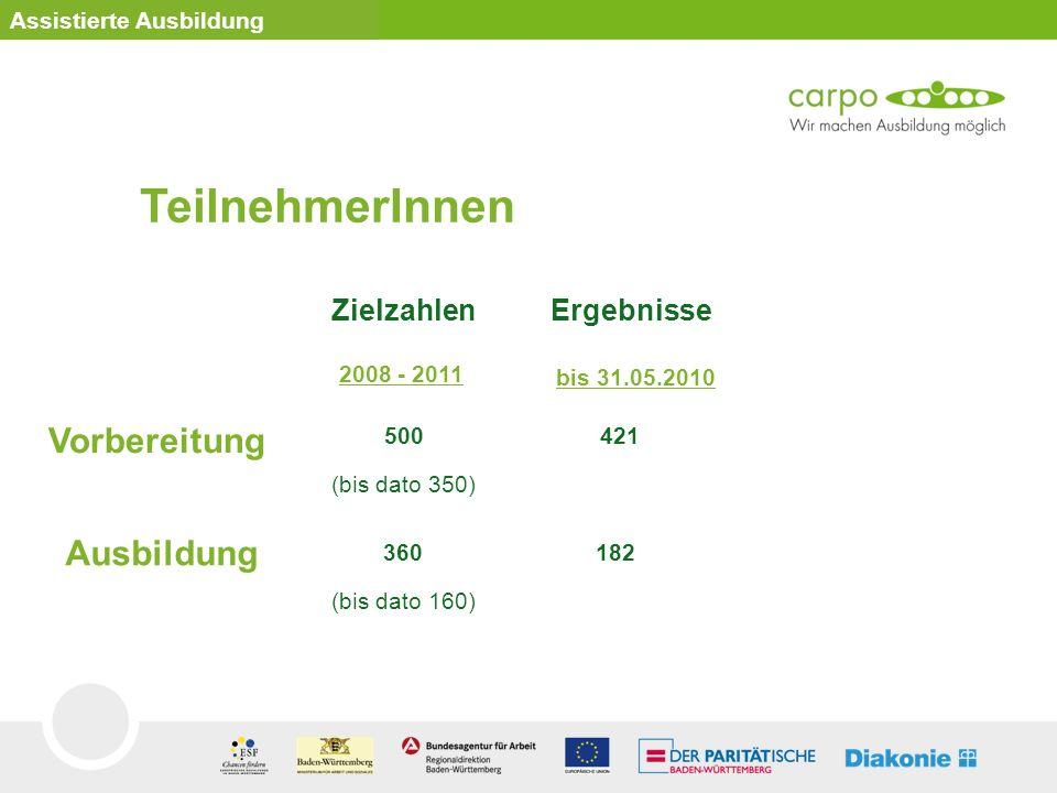 TeilnehmerInnen Zielzahlen Ergebnisse Vorbereitung Ausbildung