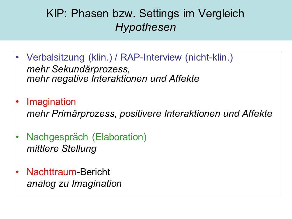 KIP: Phasen bzw. Settings im Vergleich Hypothesen