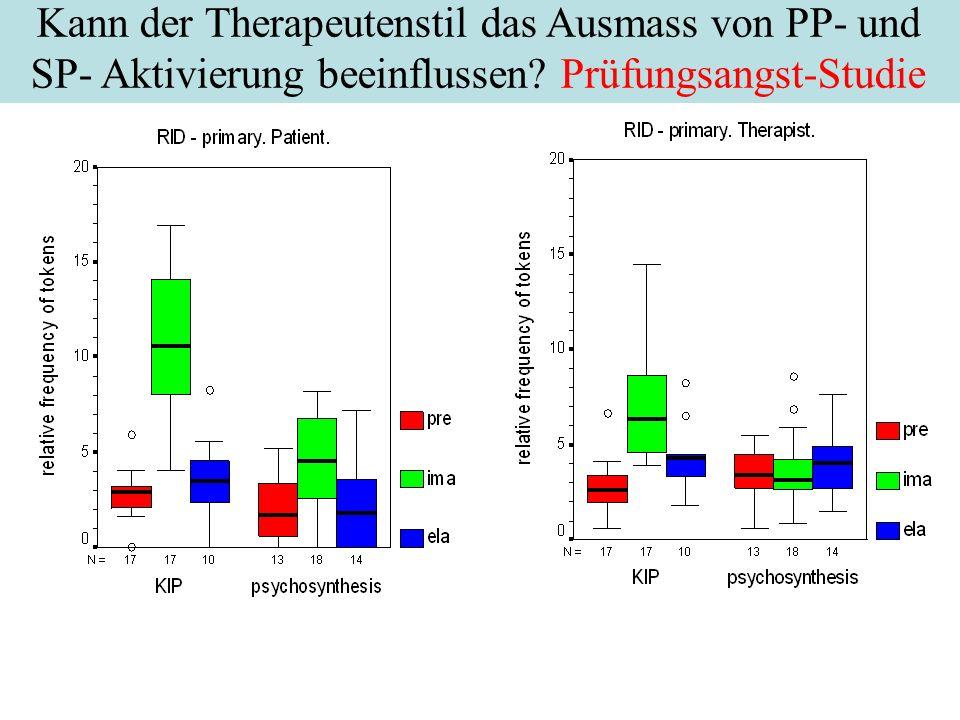 Kann der Therapeutenstil das Ausmass von PP- und SP- Aktivierung beeinflussen Prüfungsangst-Studie