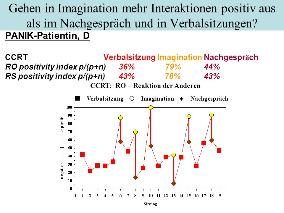  = Verbalsitzung  = Imagination  = Nachgespräch
