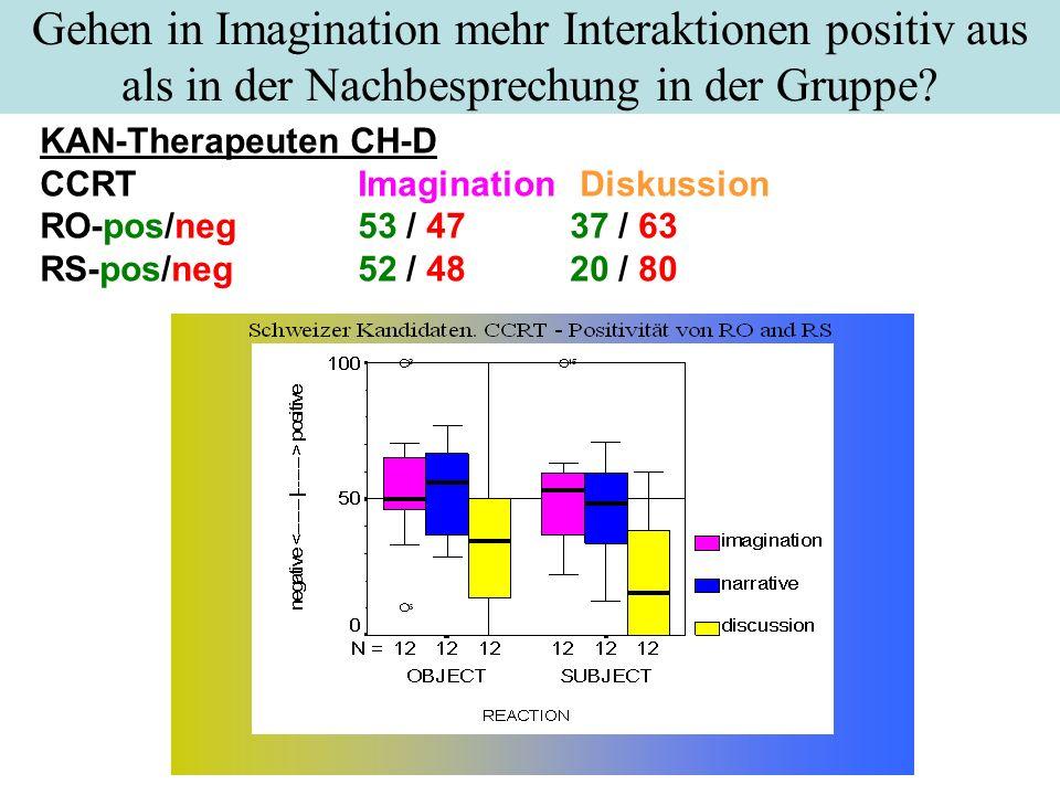 Gehen in Imagination mehr Interaktionen positiv aus als in der Nachbesprechung in der Gruppe