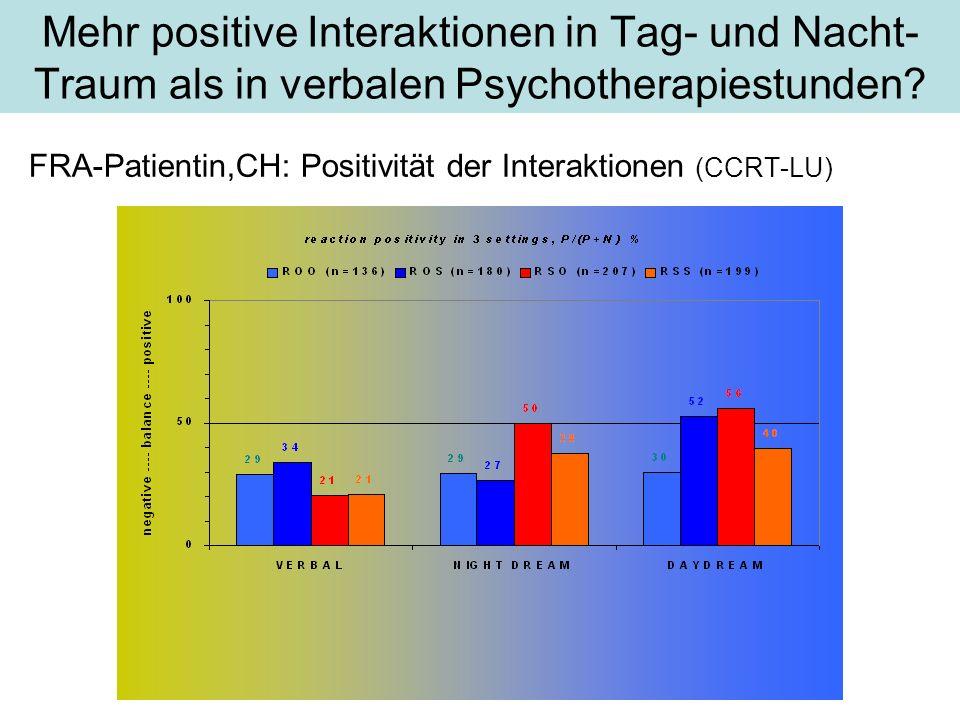 Mehr positive Interaktionen in Tag- und Nacht-Traum als in verbalen Psychotherapiestunden