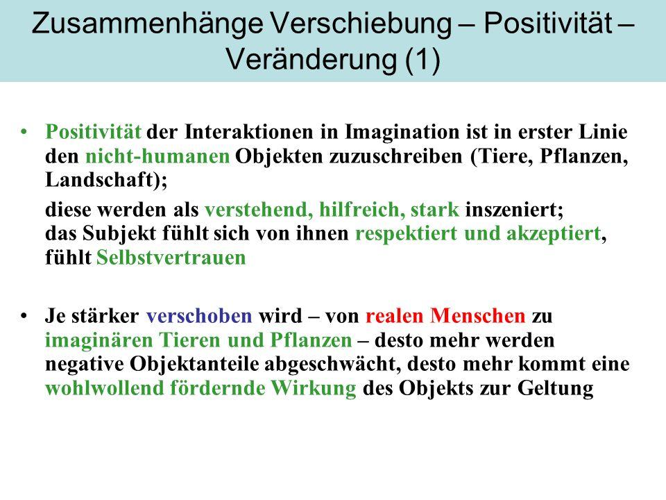 Zusammenhänge Verschiebung – Positivität – Veränderung (1)