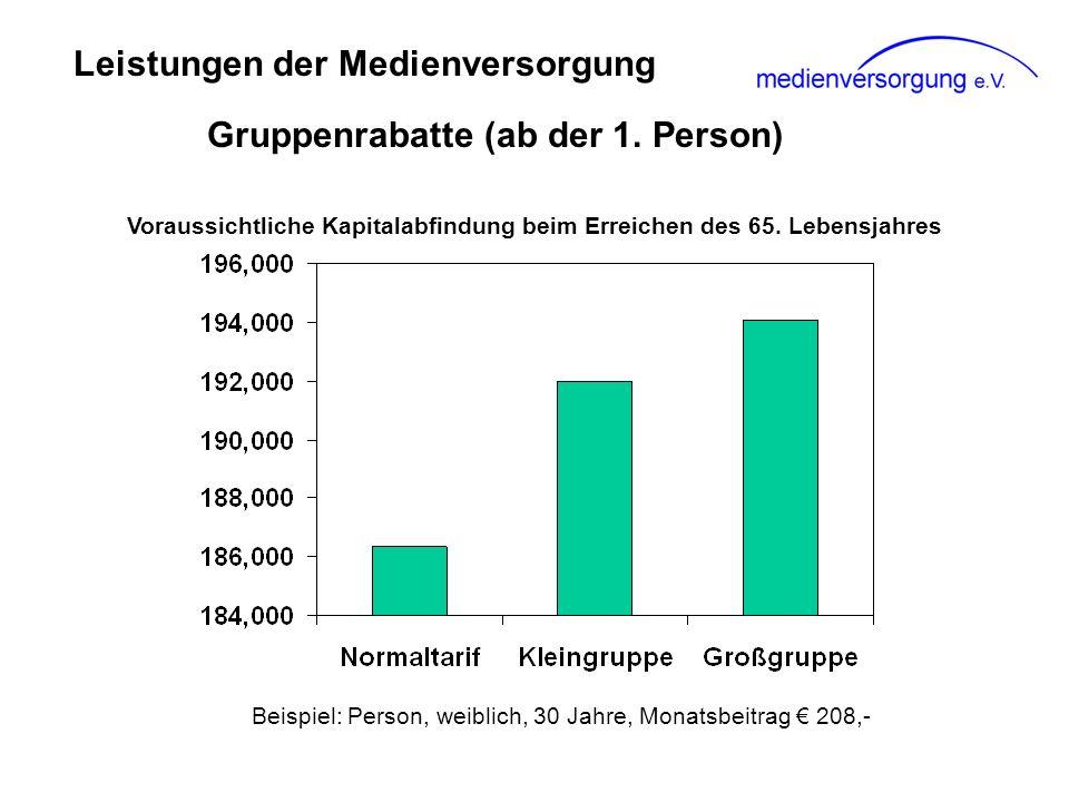 Leistungen der Medienversorgung Gruppenrabatte (ab der 1. Person)