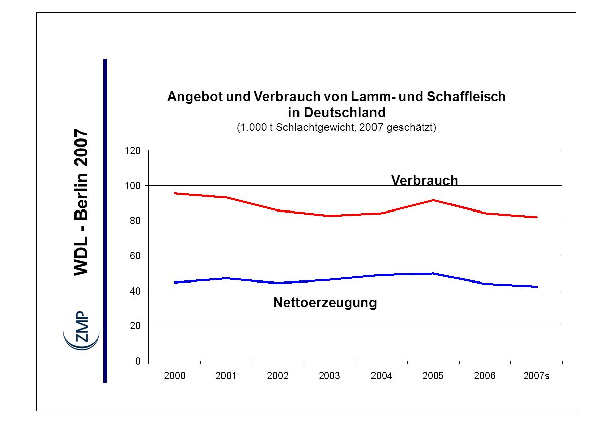 Angebot und Verbrauch von Lamm- und Schaffleisch in Deutschland (1