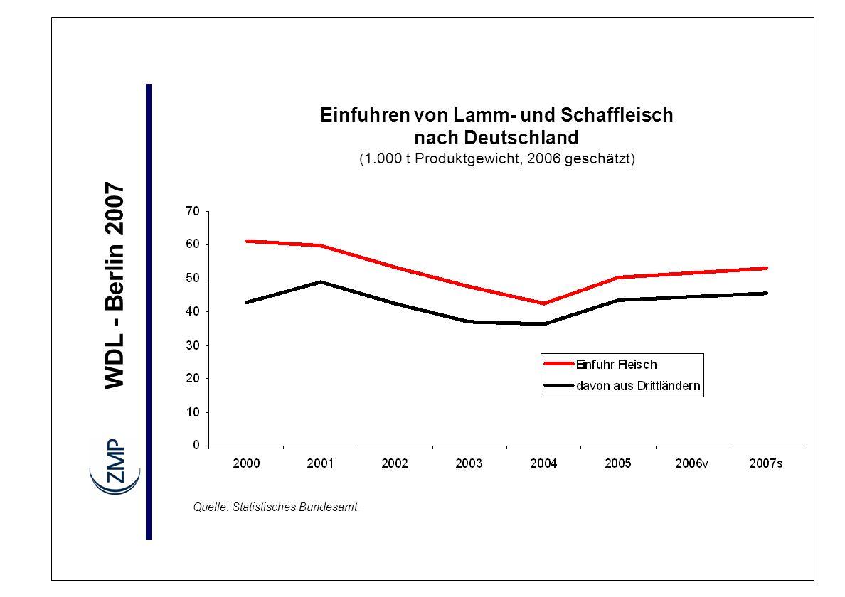 Einfuhren von Lamm- und Schaffleisch nach Deutschland (1