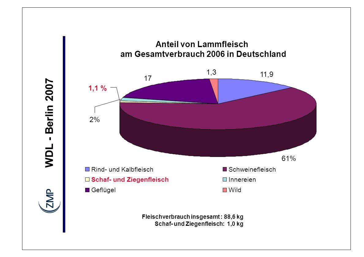 Anteil von Lammfleisch am Gesamtverbrauch 2006 in Deutschland