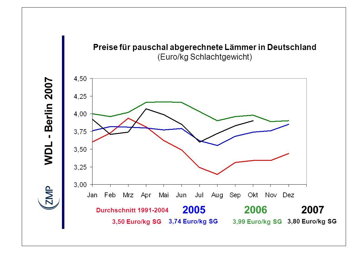 Preise für pauschal abgerechnete Lämmer in Deutschland (Euro/kg Schlachtgewicht)