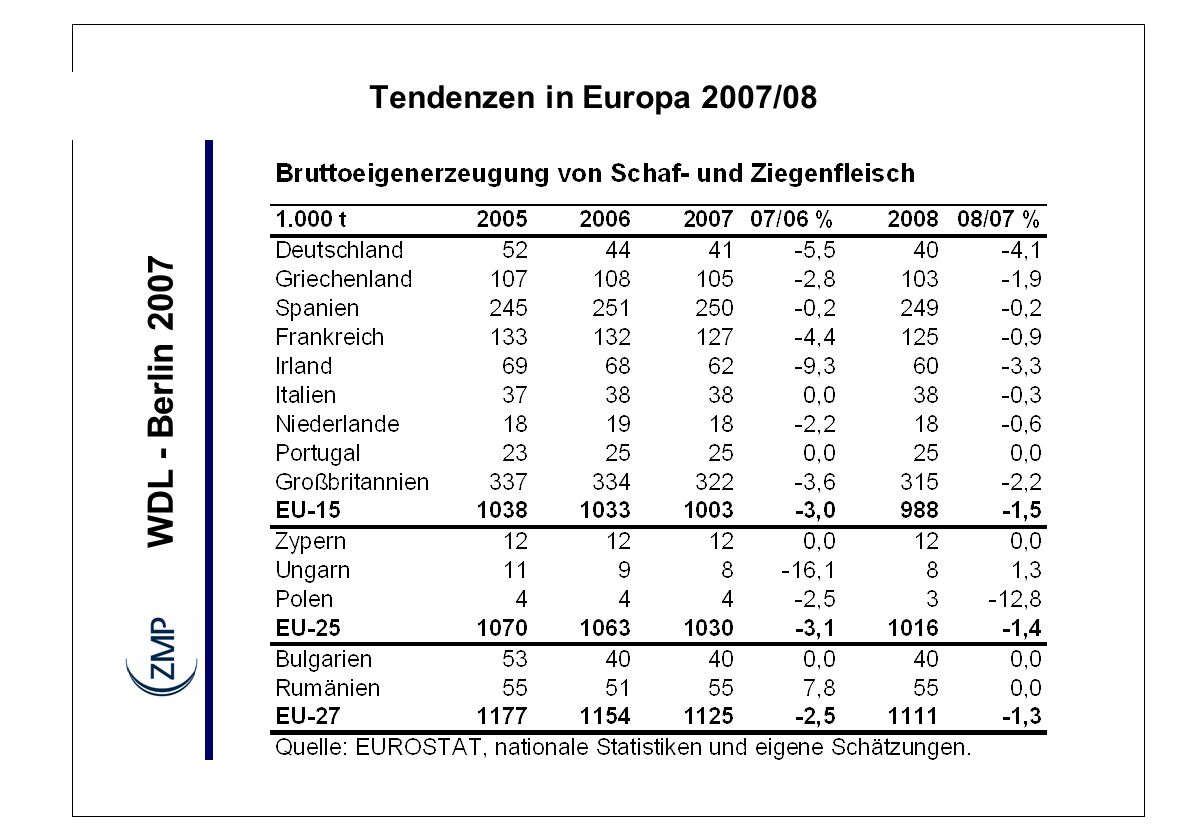 Tendenzen in Europa 2007/08