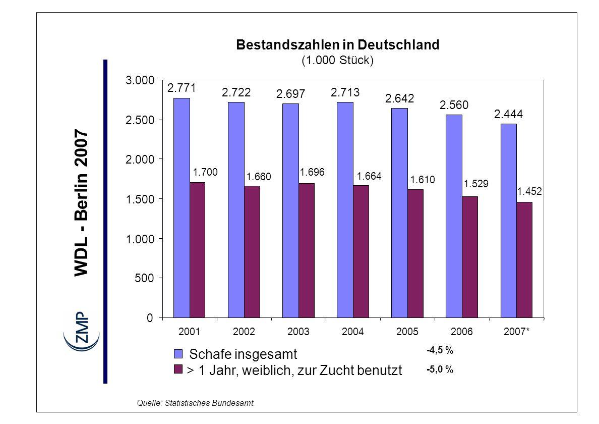 Bestandszahlen in Deutschland