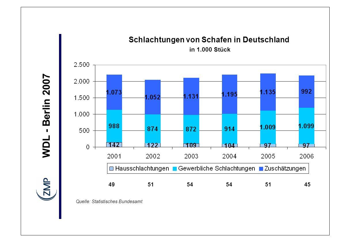 Schlachtungen von Schafen in Deutschland in 1.000 Stück