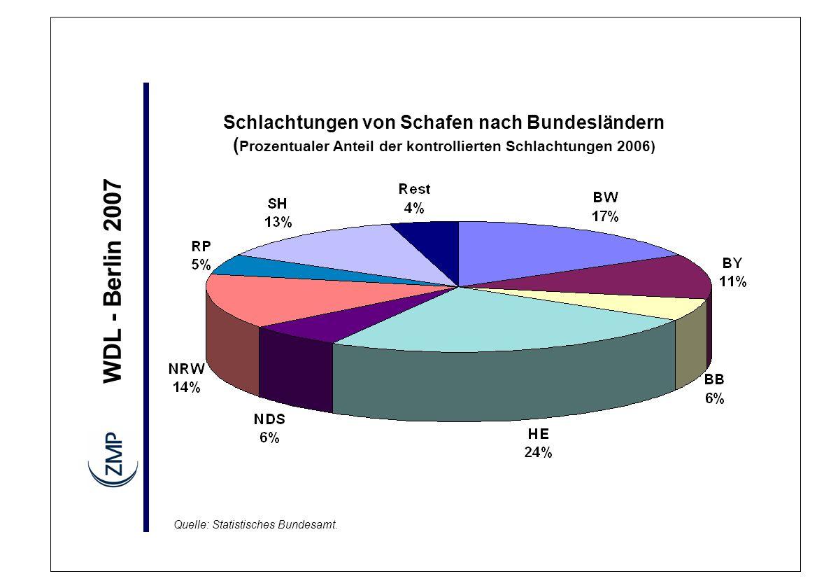 Schlachtungen von Schafen nach Bundesländern (Prozentualer Anteil der kontrollierten Schlachtungen 2006)