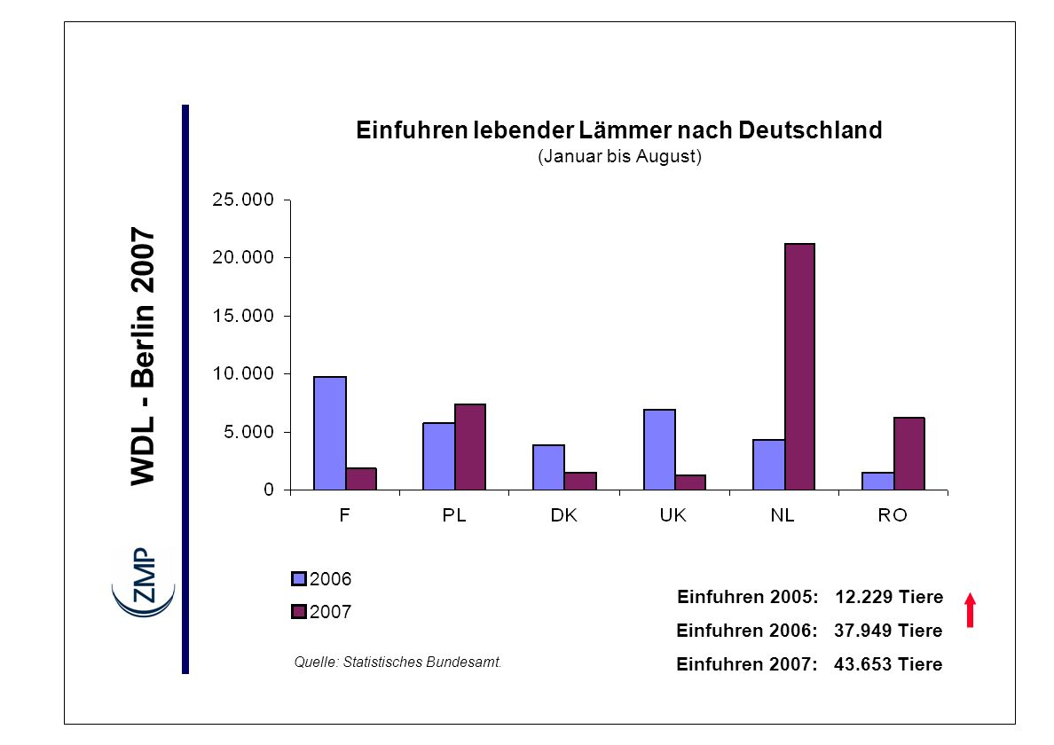 Einfuhren lebender Lämmer nach Deutschland (Januar bis August)