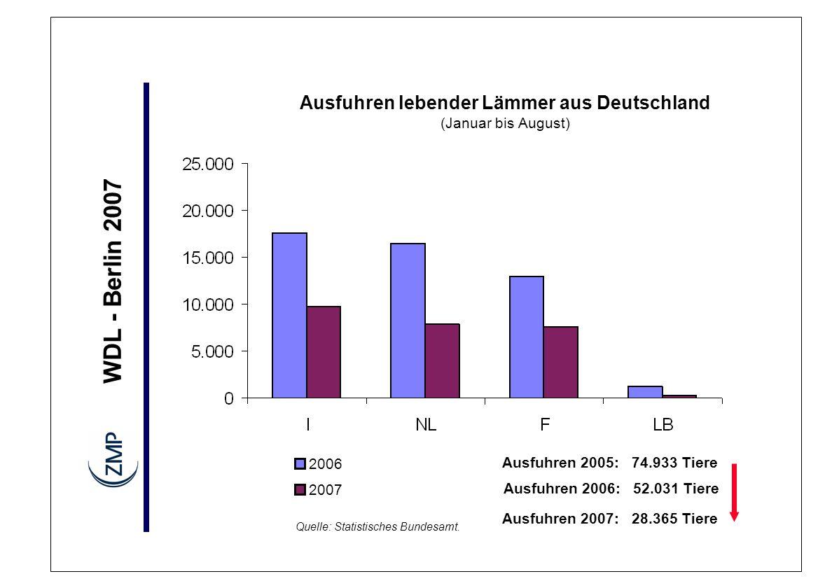 Ausfuhren lebender Lämmer aus Deutschland (Januar bis August)