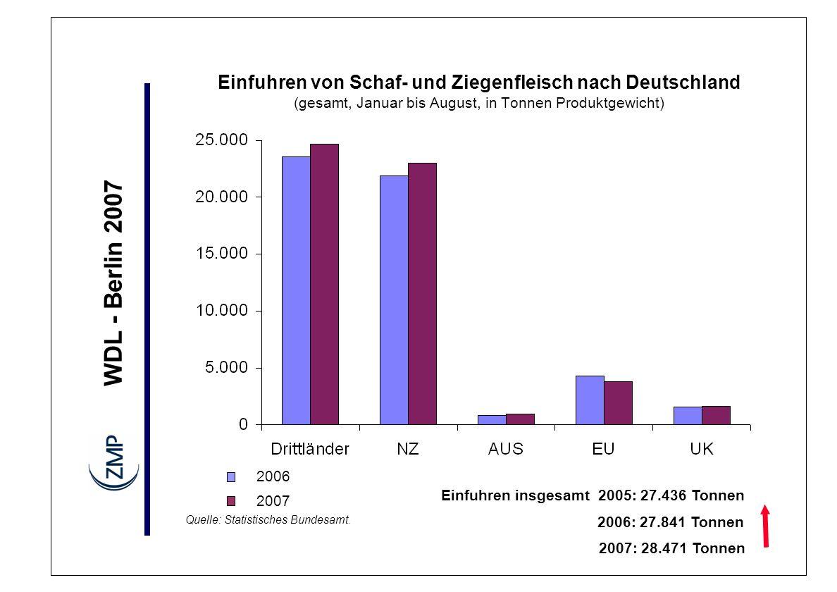 Einfuhren von Schaf- und Ziegenfleisch nach Deutschland (gesamt, Januar bis August, in Tonnen Produktgewicht)