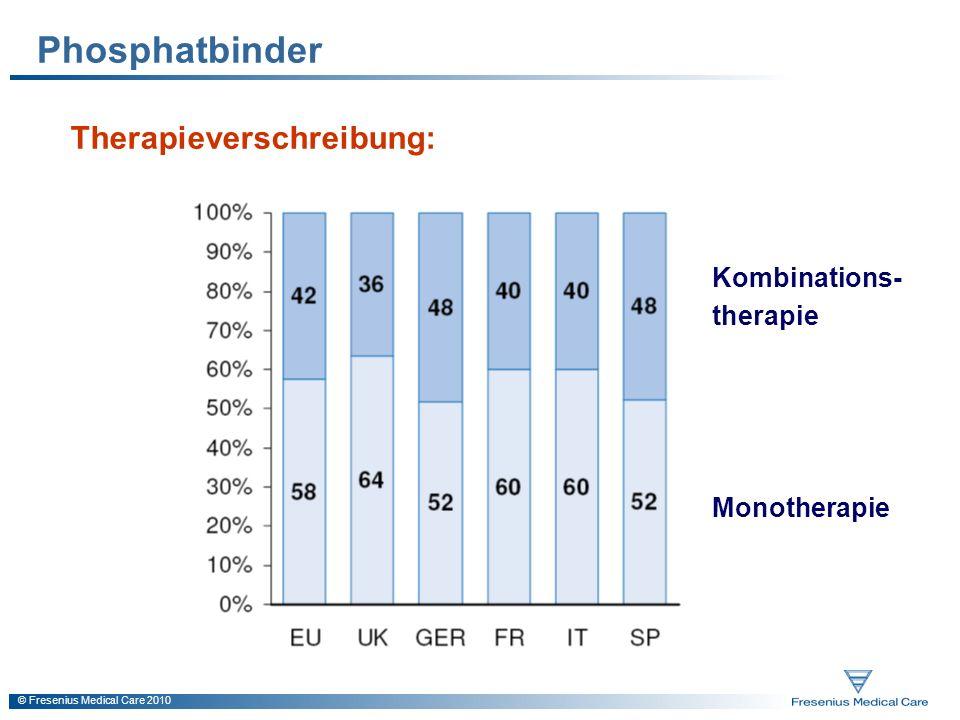 Phosphatbinder Therapieverschreibung: Kombinations- therapie