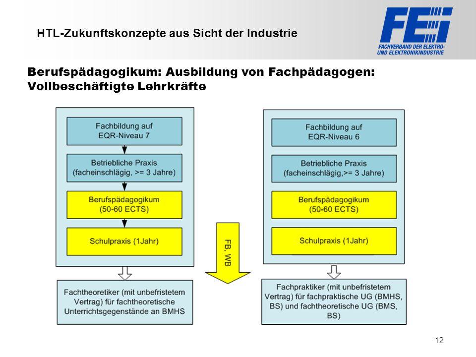 HTL-Zukunftskonzepte aus Sicht der Industrie