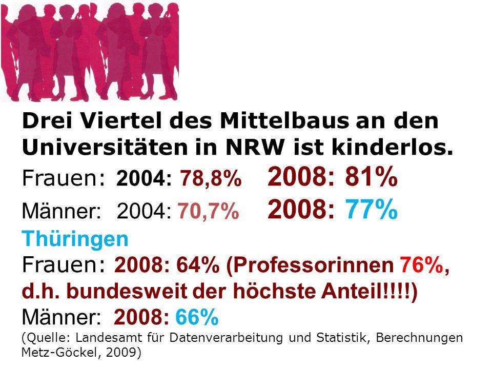 Drei Viertel des Mittelbaus an den Universitäten in NRW ist kinderlos.