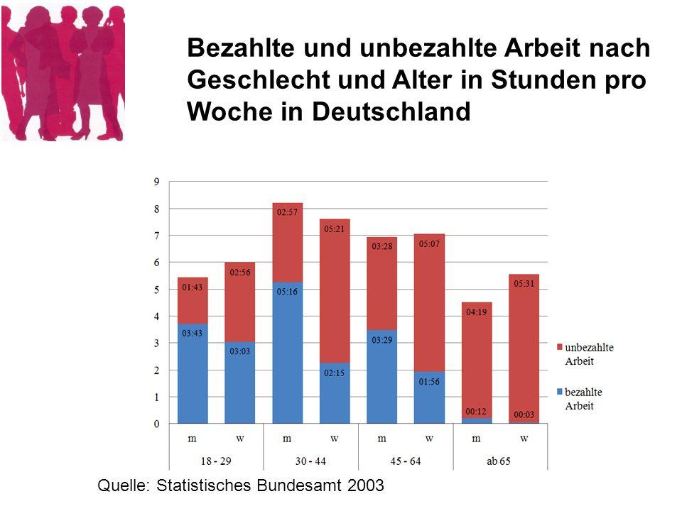 Bezahlte und unbezahlte Arbeit nach Geschlecht und Alter in Stunden pro Woche in Deutschland