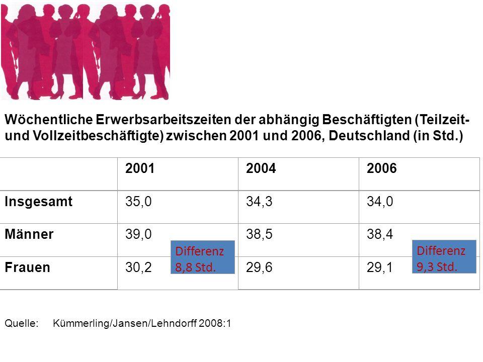 Wöchentliche Erwerbsarbeitszeiten der abhängig Beschäftigten (Teilzeit- und Vollzeitbeschäftigte) zwischen 2001 und 2006, Deutschland (in Std.)