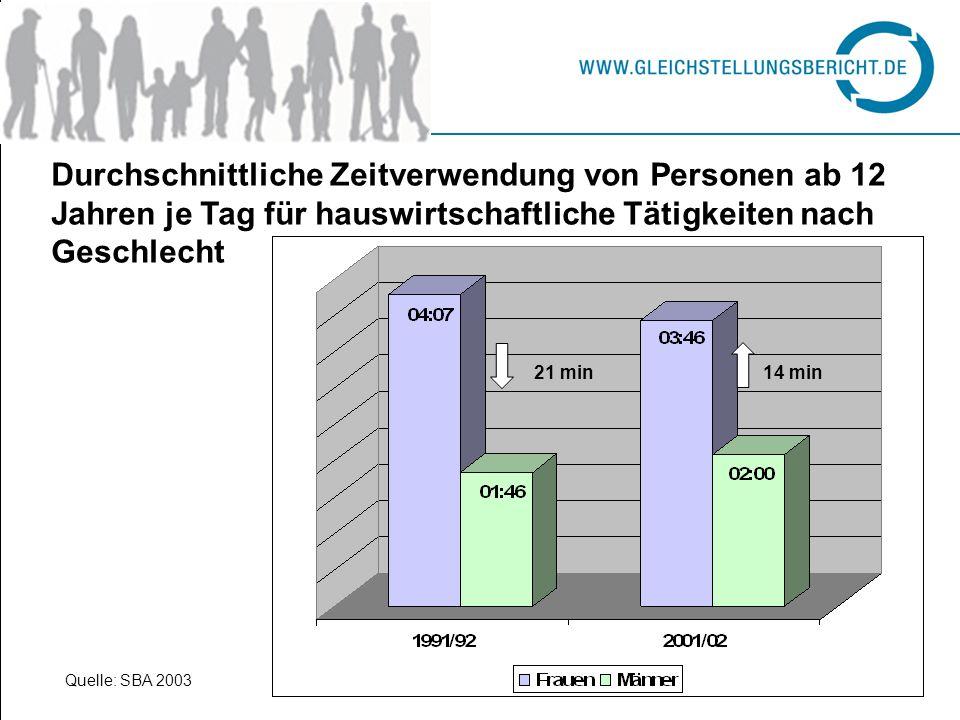 Durchschnittliche Zeitverwendung von Personen ab 12 Jahren je Tag für hauswirtschaftliche Tätigkeiten nach Geschlecht