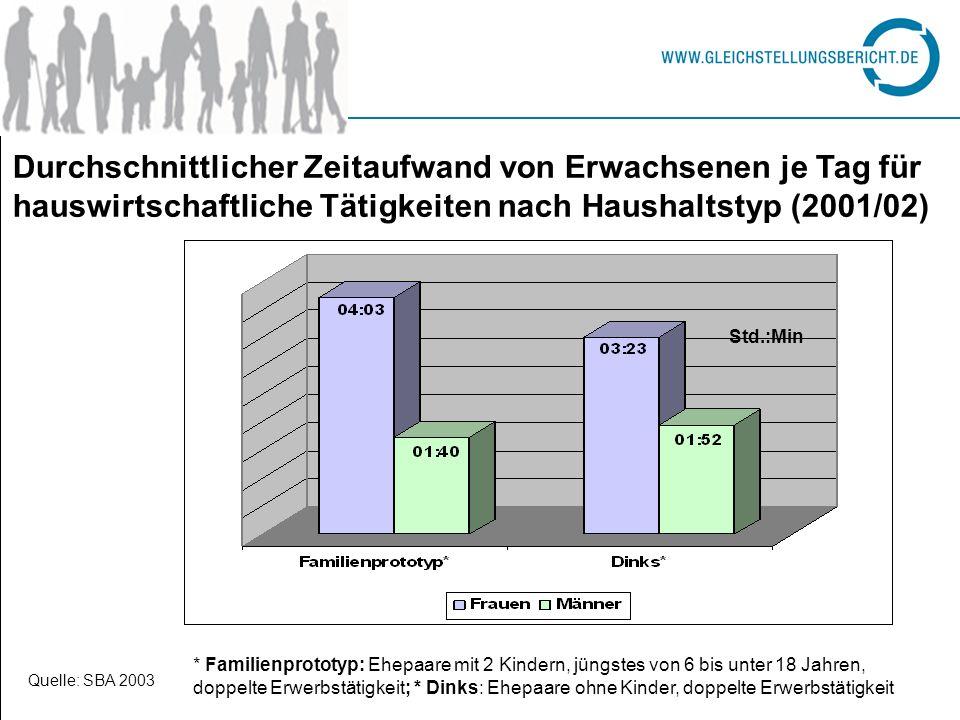 Durchschnittlicher Zeitaufwand von Erwachsenen je Tag für hauswirtschaftliche Tätigkeiten nach Haushaltstyp (2001/02)