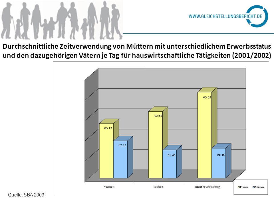 Durchschnittliche Zeitverwendung von Müttern mit unterschiedlichem Erwerbsstatus