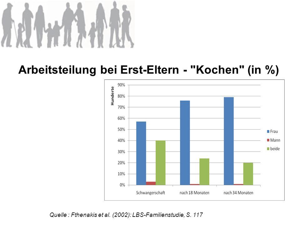 Arbeitsteilung bei Erst-Eltern - Kochen (in %)