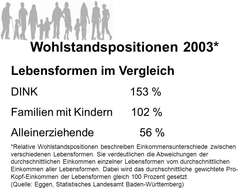Wohlstandspositionen 2003*