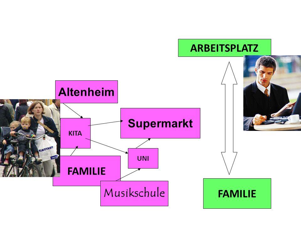 ARBEITSPLATZ Altenheim Supermarkt KITA UNI FAMILIE FAMILIE Musikschule