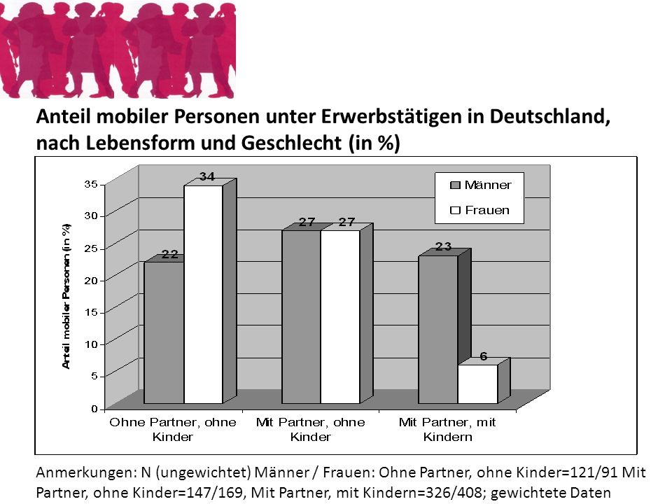 Anteil mobiler Personen unter Erwerbstätigen in Deutschland,