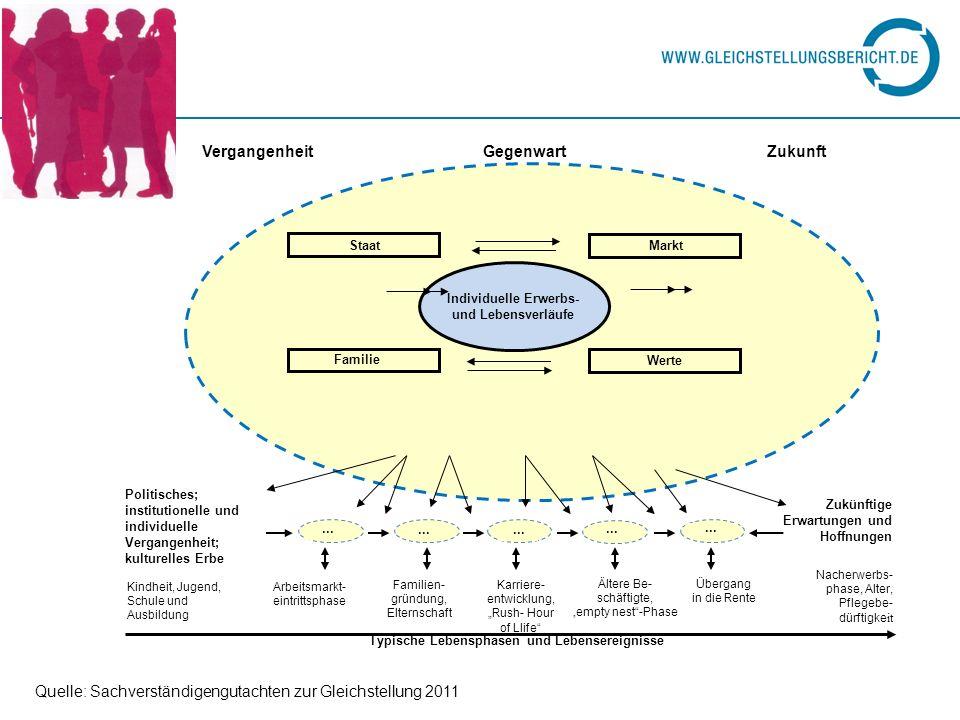 Quelle: Sachverständigengutachten zur Gleichstellung 2011