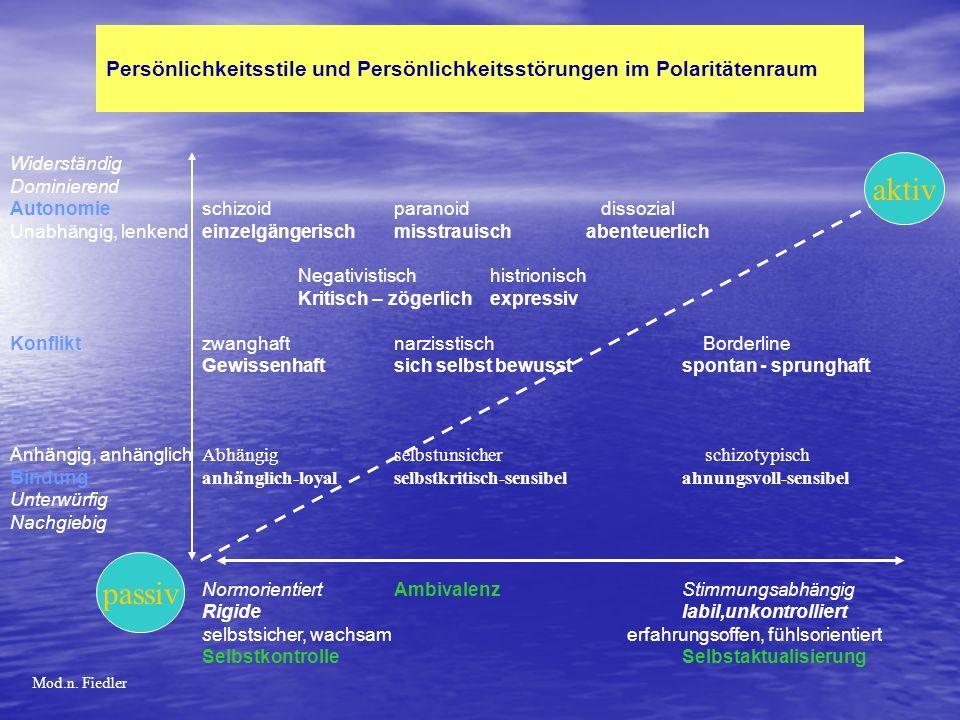 Persönlichkeitsstile und Persönlichkeitsstörungen im Polaritätenraum