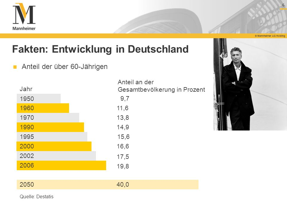 Fakten: Entwicklung in Deutschland