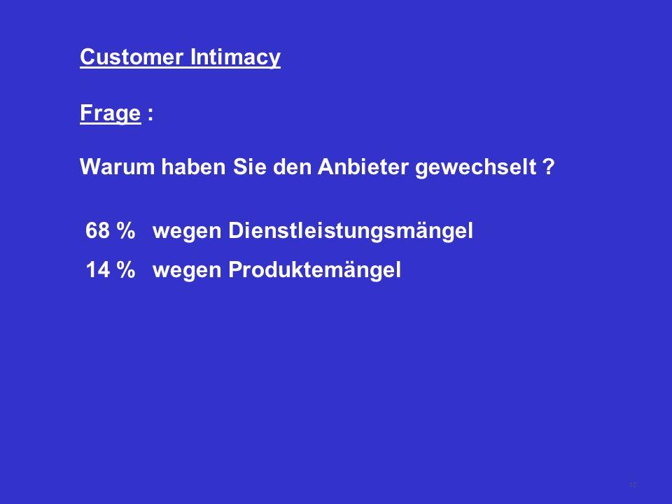 Customer Intimacy Frage : Warum haben Sie den Anbieter gewechselt 68 % wegen Dienstleistungsmängel.