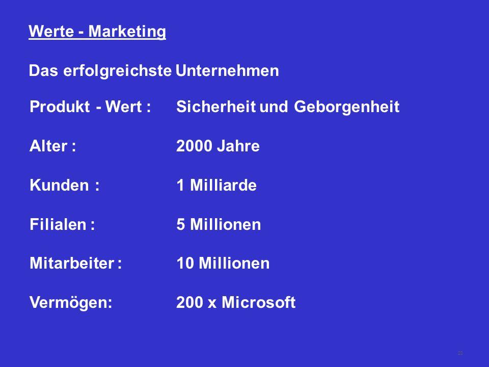 Werte - Marketing Das erfolgreichste Unternehmen. Produkt - Wert : Sicherheit und Geborgenheit. Alter : 2000 Jahre.