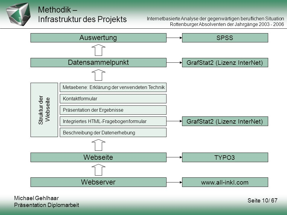 Methodik – Infrastruktur des Projekts