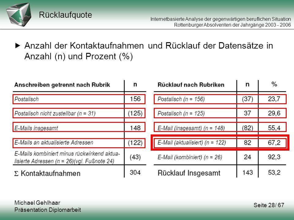 Rücklaufquote Anzahl der Kontaktaufnahmen und Rücklauf der Datensätze in Anzahl (n) und Prozent (%)
