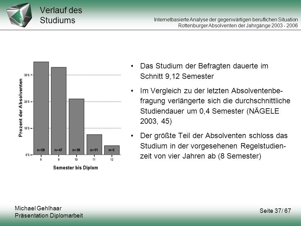 Verlauf des Studiums Das Studium der Befragten dauerte im Schnitt 9,12 Semester.