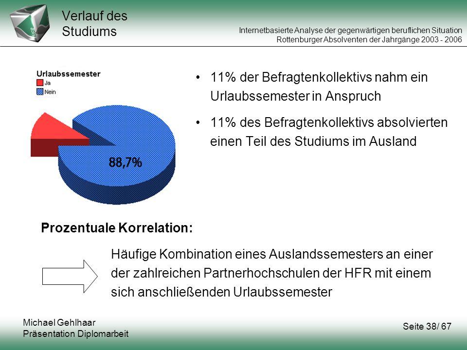 11% der Befragtenkollektivs nahm ein Urlaubssemester in Anspruch