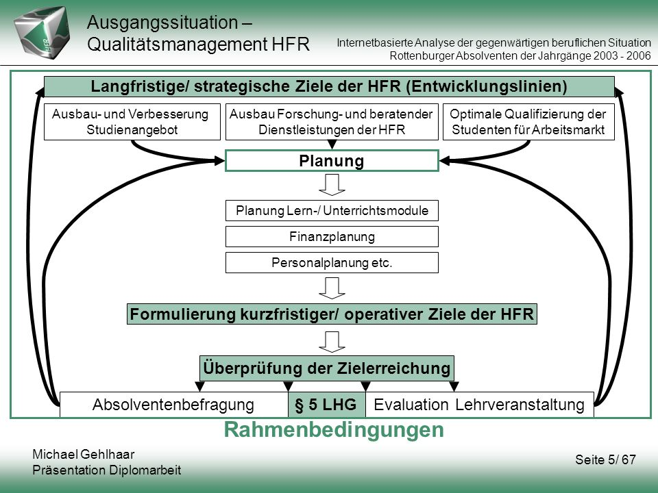 Ausgangssituation – Qualitätsmanagement HFR
